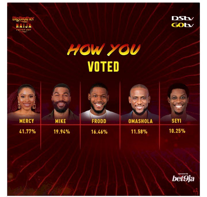 BBNaija: Mercy Emerges as the 'WINNER' Of The Pepper Dem Edition Show
